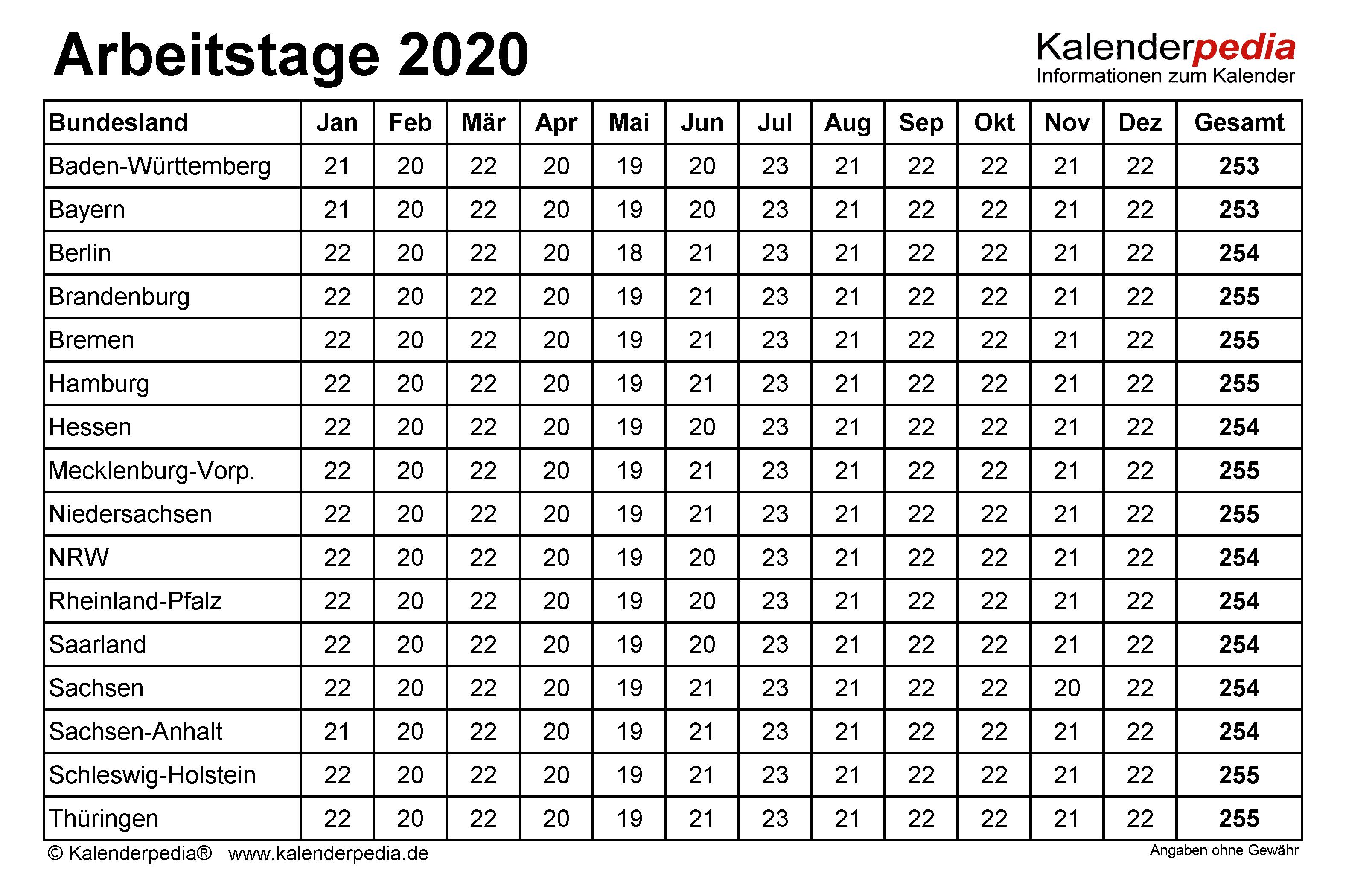 Anzahl Arbeitstage 2020 In Deutschland Nach Bundesland Monat