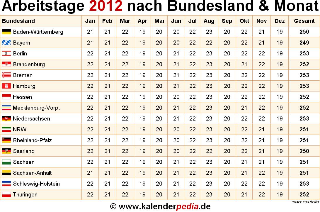 Arbeitstage 2012 Berechnen : anzahl arbeitstage 2012 in deutschland nach bundesland monat ~ Themetempest.com Abrechnung